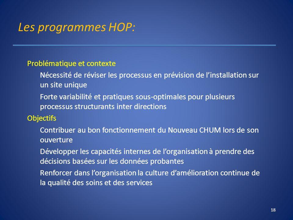 Les programmes HOP: Problématique et contexte Nécessité de réviser les processus en prévision de linstallation sur un site unique Forte variabilité et
