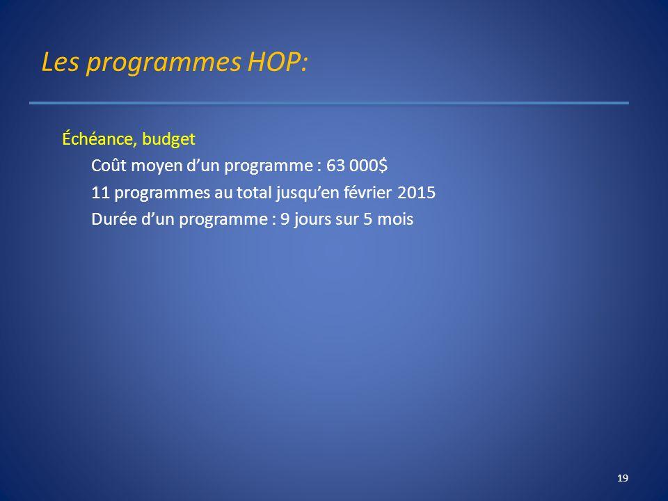 Les programmes HOP: Échéance, budget Coût moyen dun programme : 63 000$ 11 programmes au total jusquen février 2015 Durée dun programme : 9 jours sur