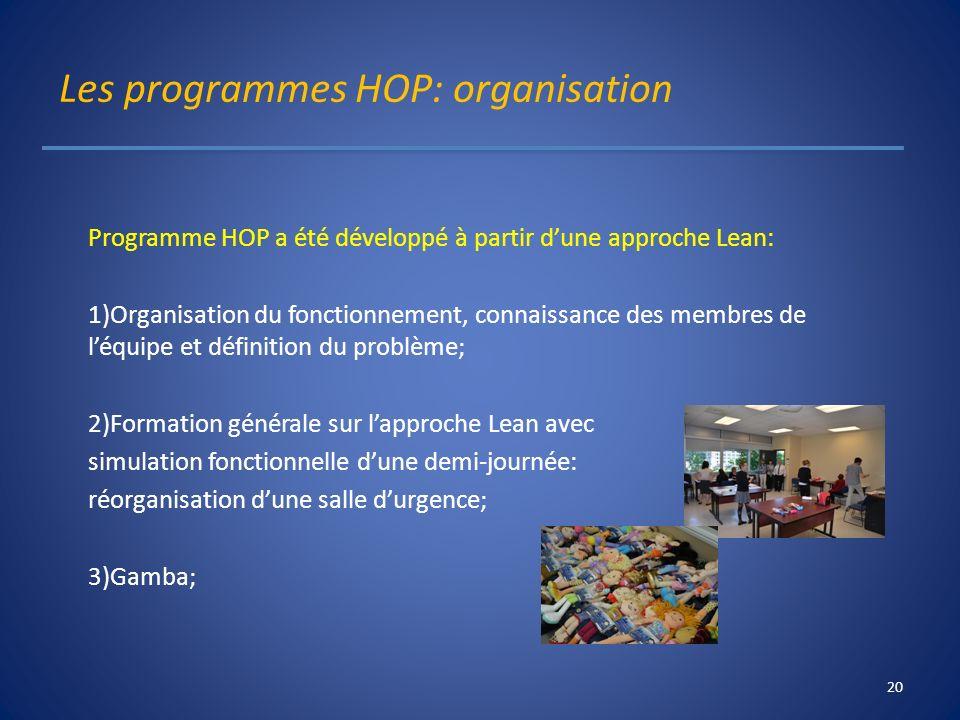 Les programmes HOP: organisation Programme HOP a été développé à partir dune approche Lean: 1)Organisation du fonctionnement, connaissance des membres