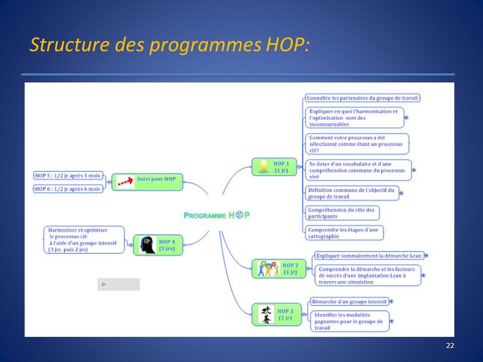 Structure des programmes HOP: 22