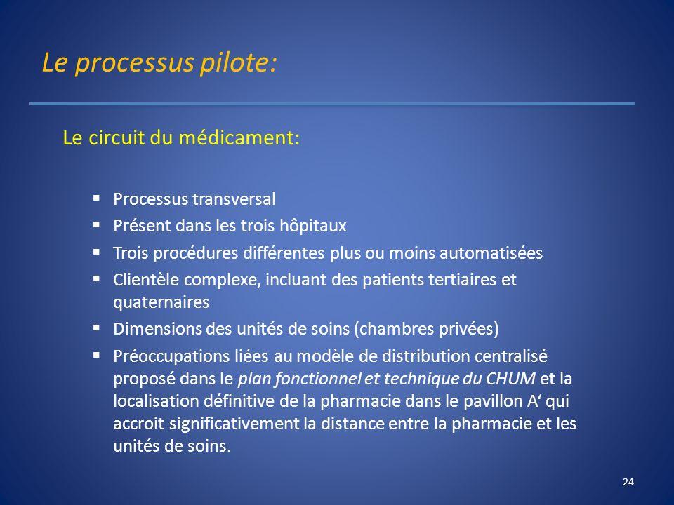 Le processus pilote: Le circuit du médicament: Processus transversal Présent dans les trois hôpitaux Trois procédures différentes plus ou moins automa