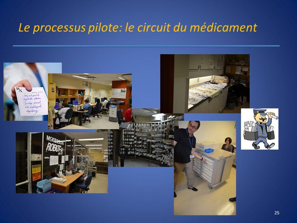 Le processus pilote: le circuit du médicament 25