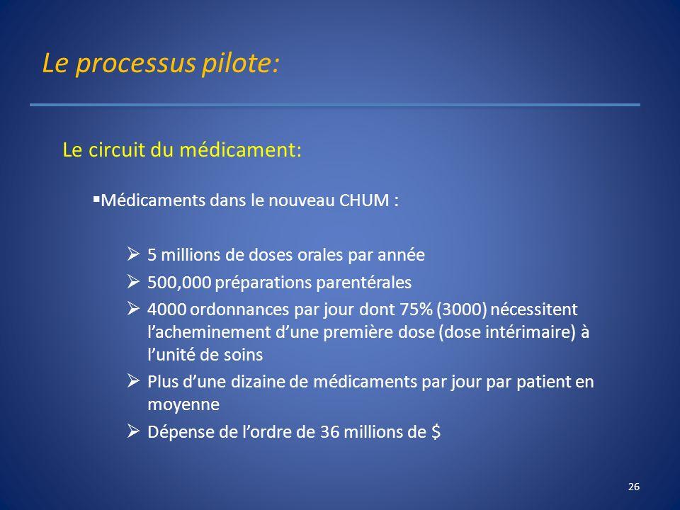 Le processus pilote: Le circuit du médicament: Médicaments dans le nouveau CHUM : 5 millions de doses orales par année 500,000 préparations parentéral