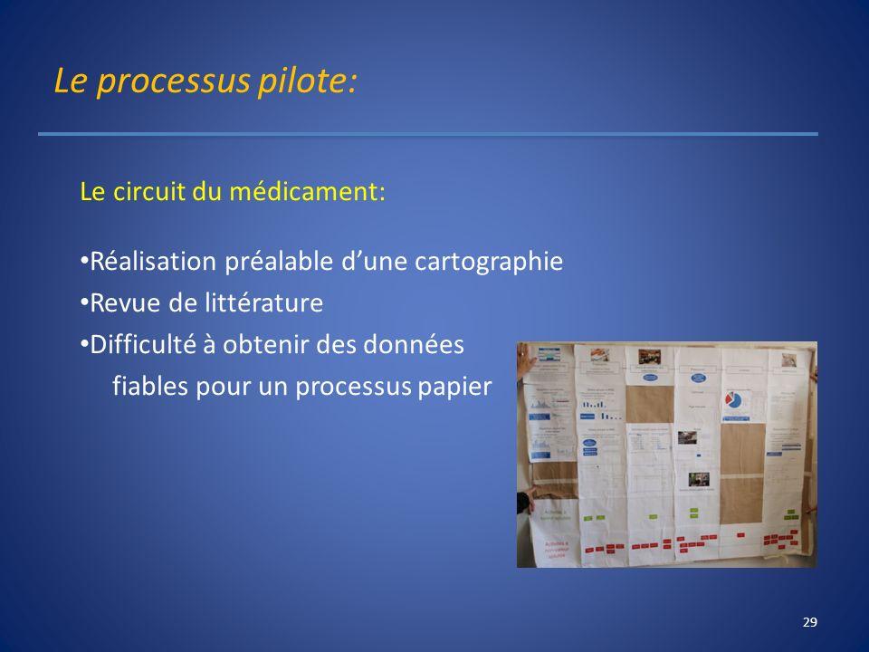 Le processus pilote: Le circuit du médicament: Réalisation préalable dune cartographie Revue de littérature Difficulté à obtenir des données fiables p