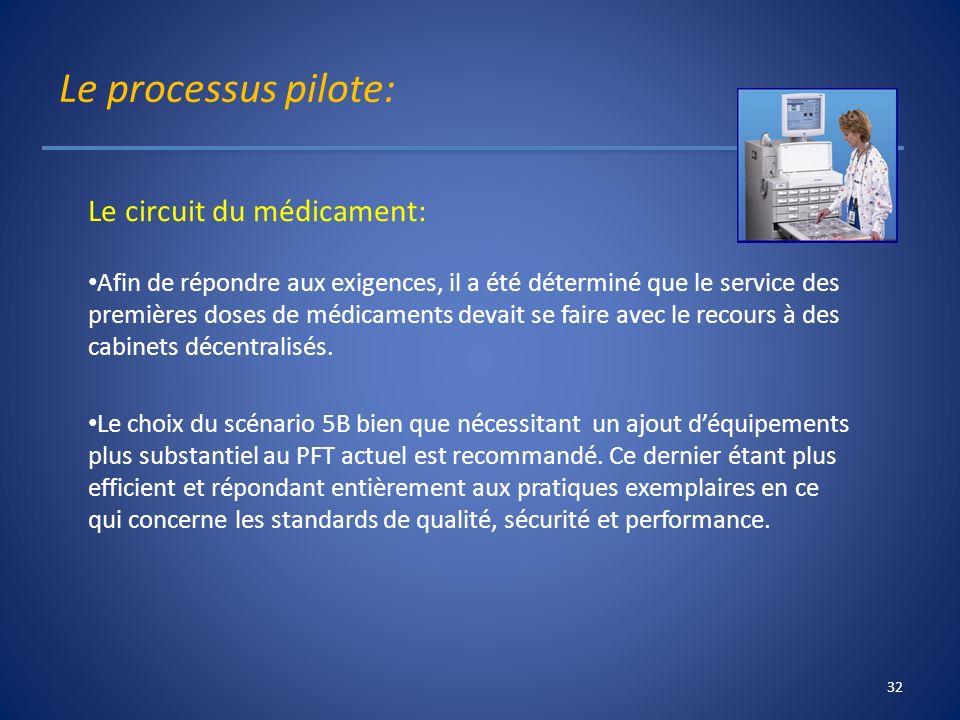 Le processus pilote: Le circuit du médicament: Afin de répondre aux exigences, il a été déterminé que le service des premières doses de médicaments de