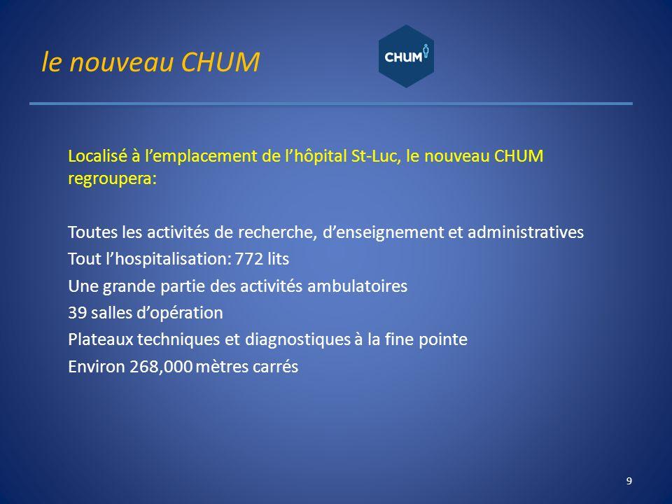 le nouveau CHUM Localisé à lemplacement de lhôpital St-Luc, le nouveau CHUM regroupera: Toutes les activités de recherche, denseignement et administra