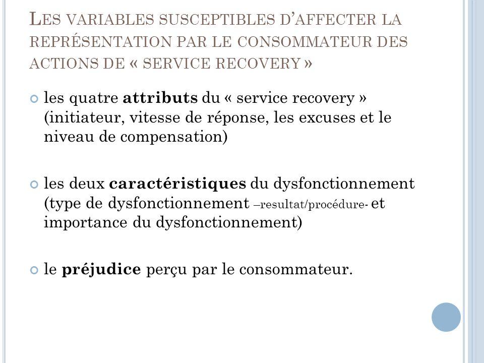 L ES VARIABLES SUSCEPTIBLES D AFFECTER LA REPRÉSENTATION PAR LE CONSOMMATEUR DES ACTIONS DE « SERVICE RECOVERY » les quatre attributs du « service recovery » (initiateur, vitesse de réponse, les excuses et le niveau de compensation) les deux caractéristiques du dysfonctionnement (type de dysfonctionnement –resultat/procédure- et importance du dysfonctionnement) le préjudice perçu par le consommateur.