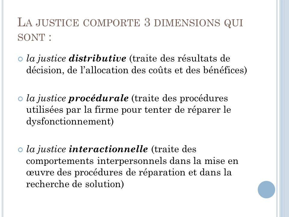 L A JUSTICE COMPORTE 3 DIMENSIONS QUI SONT : la justice distributive (traite des résultats de décision, de lallocation des coûts et des bénéfices) la justice procédurale (traite des procédures utilisées par la firme pour tenter de réparer le dysfonctionnement) la justice interactionnelle (traite des comportements interpersonnels dans la mise en œuvre des procédures de réparation et dans la recherche de solution)