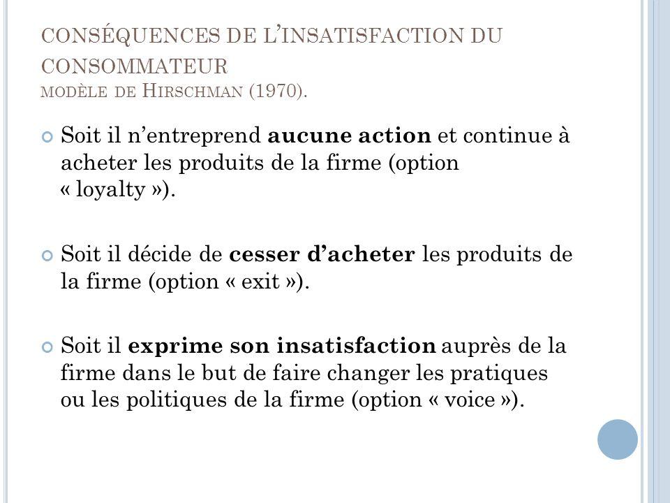 CONSÉQUENCES DE L INSATISFACTION DU CONSOMMATEUR MODÈLE DE H IRSCHMAN (1970).