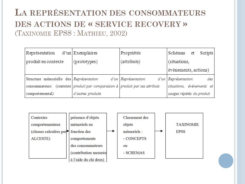 L A REPRÉSENTATION DES CONSOMMATEURS DES ACTIONS DE « SERVICE RECOVERY » (T AXINOMIE EPSS : M ATHIEU, 2002) Représentation dun produit en contexte Exemplaires (prototypes) Propriétés (attributs) Schémas et Scripts (situations, événements, actions) Structure mémorielle des consommateurs (contexte comportemental) Représentation dun produit par comparaison à dautres produits Représentation dun produit par ses attributs Représentation des situations, événements et usages répétés du produit