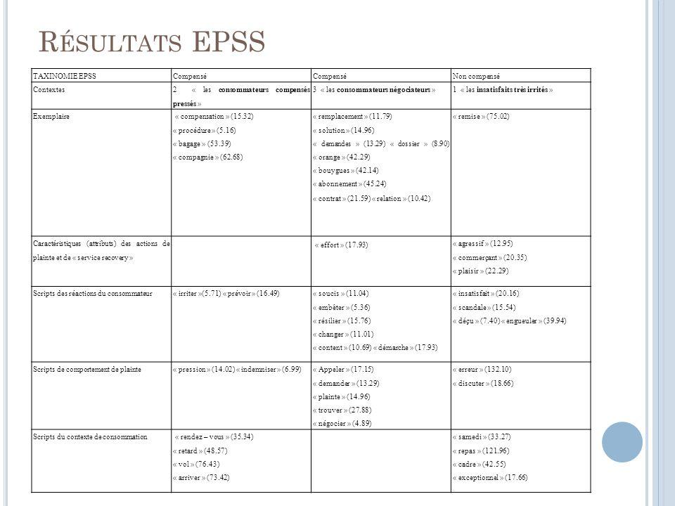 R ÉSULTATS EPSS TAXINOMIE EPSSCompensé Non compensé Contextes 2 « les consommateurs compensés pressés » 3 « les consommateurs négociateurs »1 « les insatisfaits très irrités » Exemplaire « compensation » (15.32) « procédure » (5.16) « bagage » (53.39) « compagnie » (62.68) « remplacement » (11.79) « solution » (14.96) « demandes » (13.29) « dossier » (8.90) « orange » (42.29) « bouygues » (42.14) « abonnement » (45.24) « contrat » (21.59) « relation » (10.42) « remise » (75.02) Caractéristiques (attributs) des actions de plainte et de « service recovery » « effort » (17.93) « agressif » (12.95) « commerçant » (20.35) « plaisir » (22.29) Scripts des réactions du consommateur« irriter »(5.71) « prévoir » (16.49) « soucis » (11.04) « embêter » (5.36) « résilier » (15.76) « changer » (11.01) « content » (10.69) « démarche » (17.93) « insatisfait » (20.16) « scandale » (15.54) « déçu » (7.40) « engueuler » (39.94) Scripts de comportement de plainte« pression » (14.02) « indemniser » (6.99) « Appeler » (17.15) « demander » (13.29) « plainte » (14.96) « trouver » (27.88) « négocier » (4.89) « erreur » (132.10) « discuter » (18.66) Scripts du contexte de consommation « rendez – vous » (35.34) « retard » (48.57) « vol » (76.43) « arriver » (73.42) « samedi » (33.27) « repas » (121.96) « cadre » (42.55) « exceptionnel » (17.66)