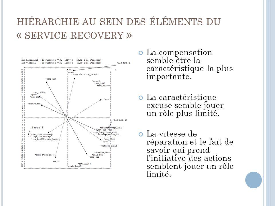 HIÉRARCHIE AU SEIN DES ÉLÉMENTS DU « SERVICE RECOVERY » La compensation semble être la caractéristique la plus importante.
