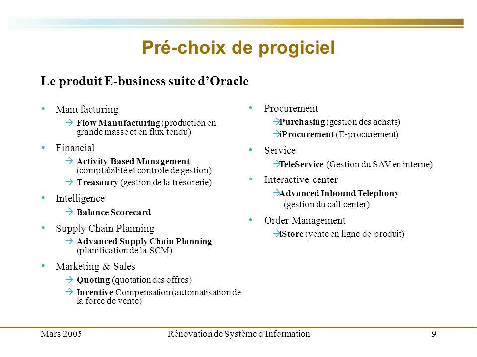 Mars 2005Rénovation de Système d Information10 Budget du projet ArticleQuantitéPrix UnitairePrix Total Flow Manufacturing – Utilisateur - Fabrication, Licence Perpétuelle 25 Tarif : 2 313,00 / Remise : -578,20 Net : 1 734,75 Tarif : 57 825,00 / Remise : -14 456,25 Net : 43 368,75 Activity Based Management – Utilisateur Des Services Financiers, Licence Perpétuelle 80 Tarif : 923,00 / Remise : -230,75 Net : 692,25 Tarif : 73 840,00 / Remise : -18 460,00 Net : 55 380,00 Treasury - Utilisateur de l application, License Perpétuelle 10 Tarif : 19 306,00 / Remise : -4 826,50 Net : 14 479,50 Tarif : 193 060,00 / Remise : -48 265,00 Net : 144 795,00 Balanced Scorecard – Utilisateur de l application, Licence Perpétuelle 10 Tarif : 1 541,00 / Remise : -385,25 Net : 1 155,75 Tarif : 15 410,00 / Remise : -3 852,50 Net : 11 557,50 Advanced Supply Chain – Planning Volume des ventes (M$), Licence Perpétuelle 320 Tarif : 1 159,00 / Remise : -289,75 Net : 869,25 Tarif : 370 880,00 / Remise : -92 720,00 Net : 278 160,00 Quotinq - Utilisateur – Ventes, Licence Perpétuelle 80 Tarif : 923,00 / Remise : -230,75 Net : 692,25 Tarif : 73 840,00 / Remise : -18 460,00 Net : 55 380,00 Incentive Compensation – Salarié, Licence Perpétuelle 80 Tarif : 382,00 / Remise : -95,50 Net : 286,50 Tarif : 30 560,00 / Remise : -7 640,00 Net : 22 920,00 Purchasinq - Utilisateur – Achats, License Perpétuelle 80 Tarif : 3 086,00 / Remise : -771,50 Net : 2 314,50 Tarif : 246 880,00 / Remise : -61 720,00 Net : 185 160,00 TeleService - Utilisateur de l application, Licence Perpétuelle 10 Tarif : 3 086,00 / Remise : -771,50 Net : 2 314,50 Tarif : 30 860,00 / Remise : -7 715,00 Net : 23 145,00 Advanced Inbound Telephony – Poste de travail, Licence Perpétuelle 10 Tarif : 769,00 / Remise : -192,25 Net : 576,75 Tarif : 7 690,00 / Remise : -1 922,50 Net : 5 767,50 iStore - Processeur, Licence Perpétuelle 2 Tarif : 77 240,00 / Remise -19 310,00 Net : 57 930,00 Tarif : 154 480,00 / Remise : -38 620,00 Net : 115 860,00 So