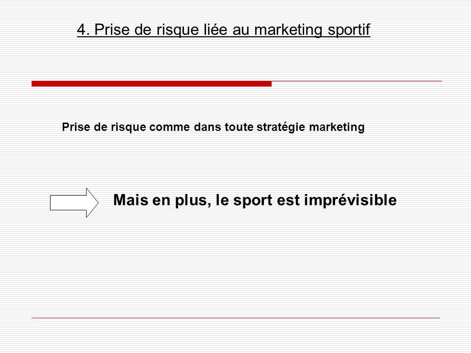 4. Prise de risque liée au marketing sportif Prise de risque comme dans toute stratégie marketing Mais en plus, le sport est imprévisible