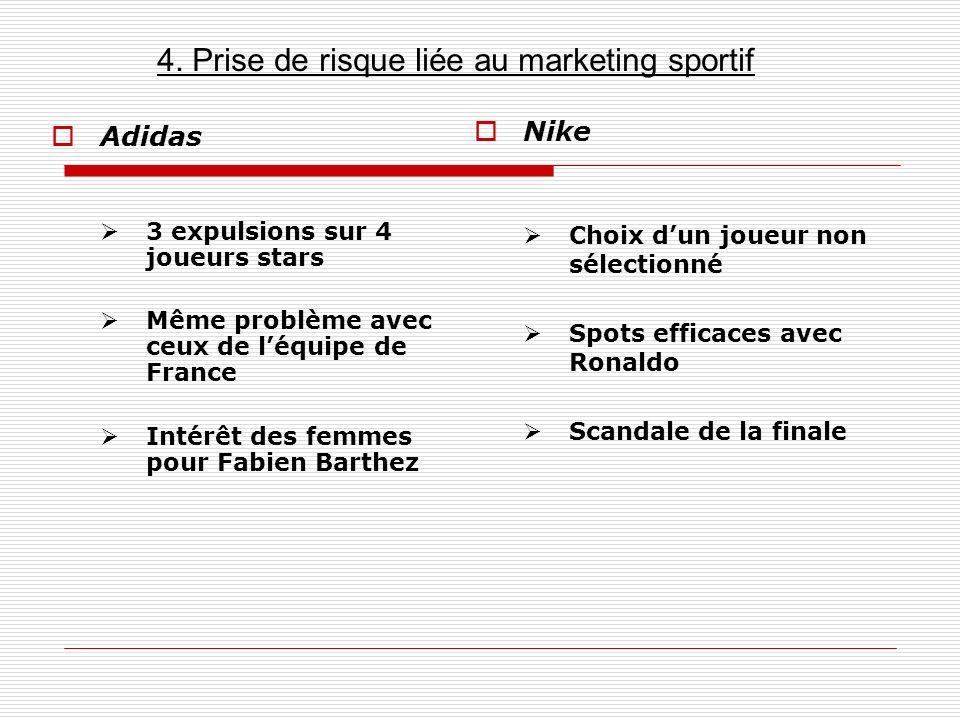 Adidas 3 expulsions sur 4 joueurs stars Même problème avec ceux de léquipe de France Intérêt des femmes pour Fabien Barthez Nike Choix dun joueur non