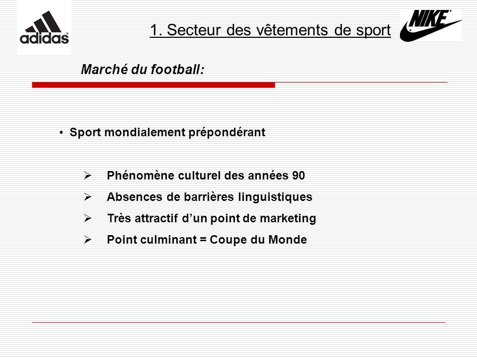 1. Secteur des vêtements de sport Marché du football: Sport mondialement prépondérant Phénomène culturel des années 90 Absences de barrières linguisti