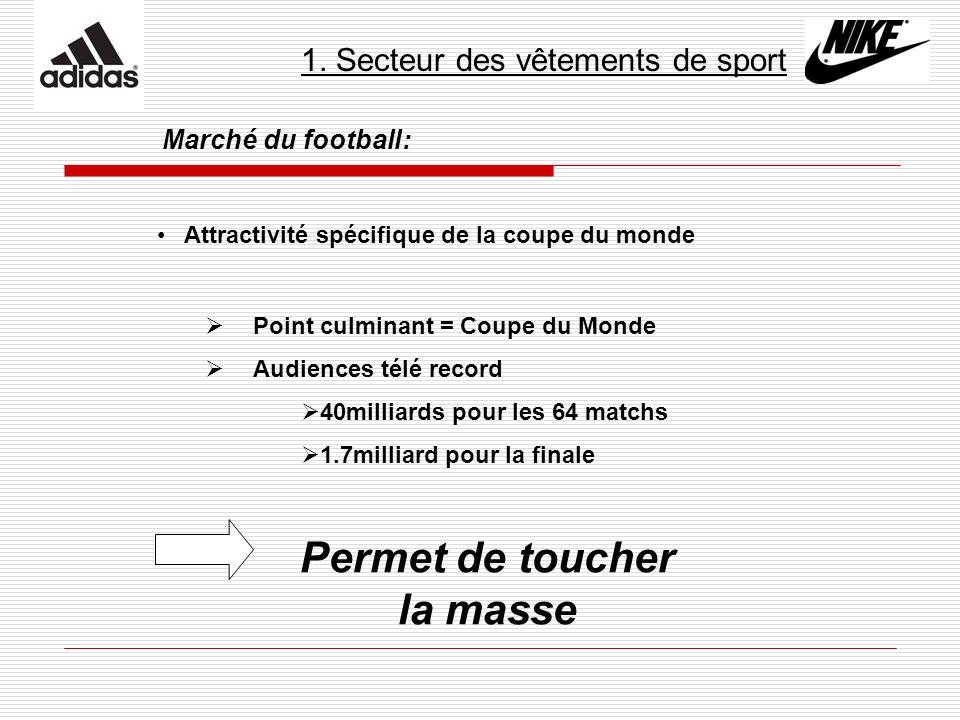 1. Secteur des vêtements de sport Marché du football: Attractivité spécifique de la coupe du monde Point culminant = Coupe du Monde Audiences télé rec