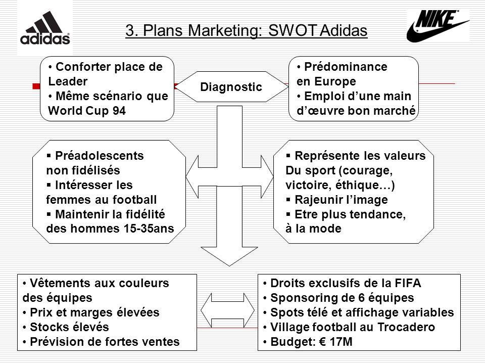 3. Plans Marketing: SWOT Adidas Prédominance en Europe Emploi dune main dœuvre bon marché Conforter place de Leader Même scénario que World Cup 94 Dia