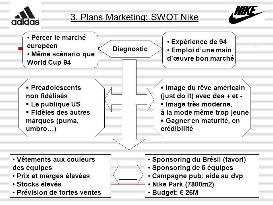 3. Plans Marketing: SWOT Nike Expérience de 94 Emploi dune main dœuvre bon marché Percer le marché européen Même scénario que World Cup 94 Diagnostic