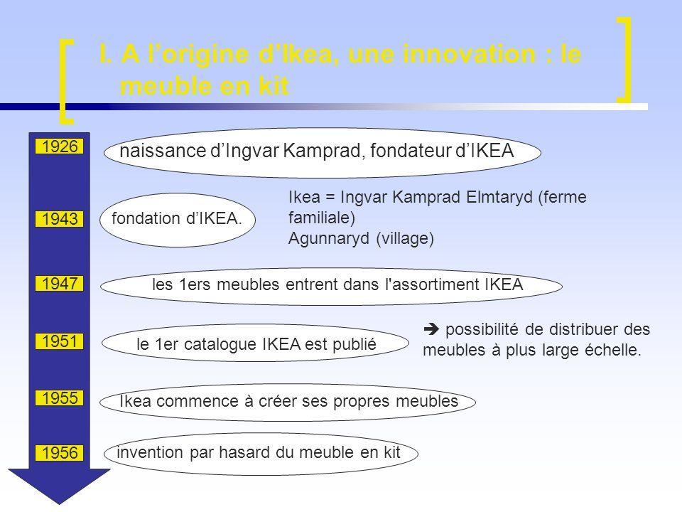 Conclusion IKEA est l entreprise globale par excellence mais qui réussit à garder une très bonne image Le modèle scandinave Les clients sapproprient les valeurs de la marque Une image de modernité Des valeurs qui obéissent malgré tout aux lois du marché Comment Ikea a réussi à faire adopter son modèle ?