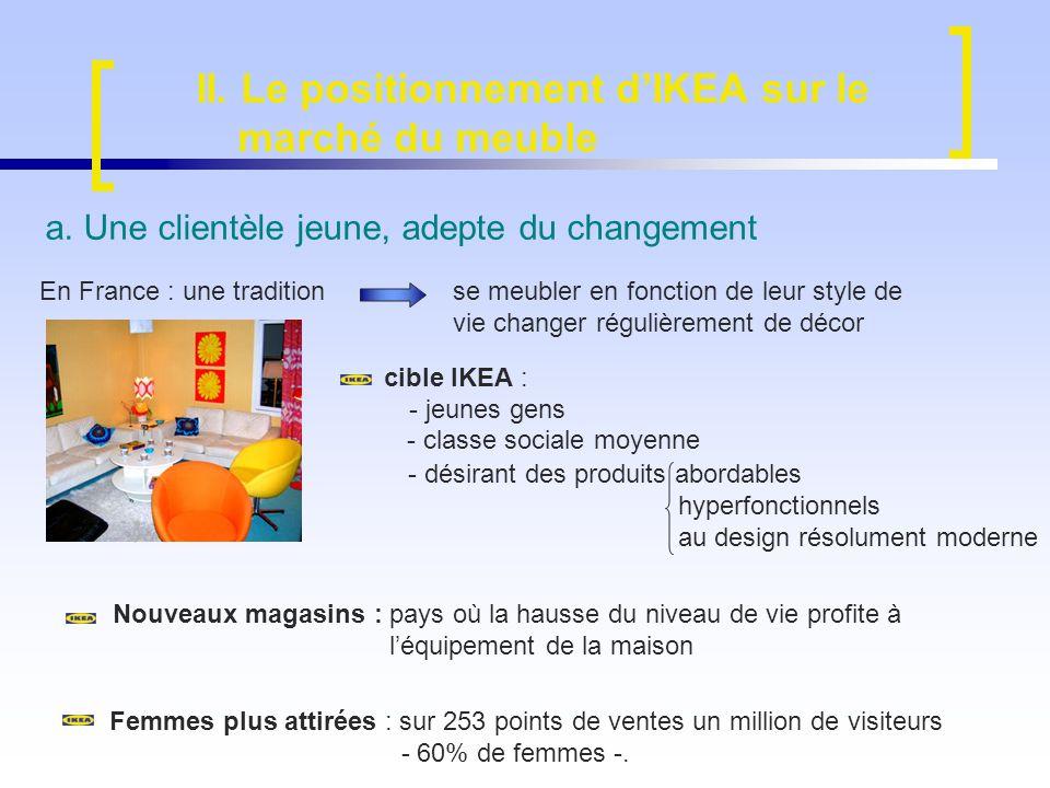 II. Le positionnement dIKEA sur le marché du meuble a. Une clientèle jeune, adepte du changement En France : une traditionse meubler en fonction de le