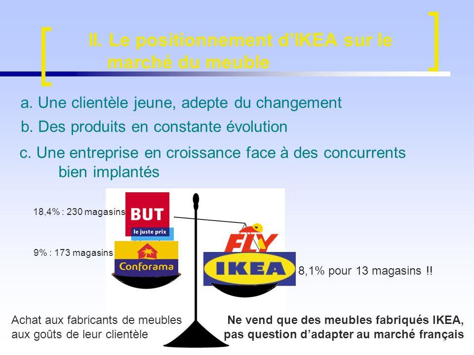 c. Une entreprise en croissance face à des concurrents bien implantés b. Des produits en constante évolution a. Une clientèle jeune, adepte du changem
