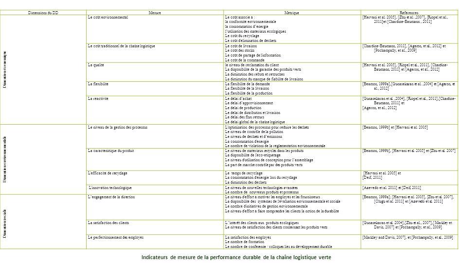 Dimensions du DDMesureMétriqueRéférences Dimension économique Le coût environnementalLe coût associé à : la conformité environnementale la consommatio