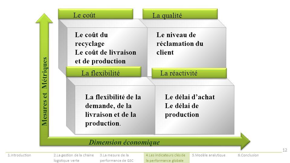 Mesures et Métriques Dimension économique Le coût du recyclage Le coût de livraison et de production Le niveau de réclamation du client Le coût La qua