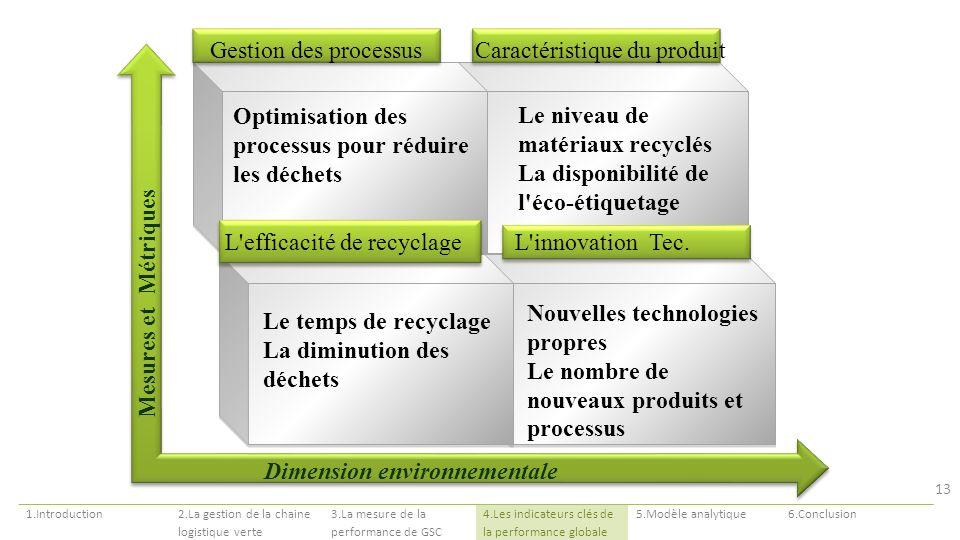Mesures et Métriques Dimension environnementale Optimisation des processus pour réduire les déchets Le niveau de matériaux recyclés La disponibilité d