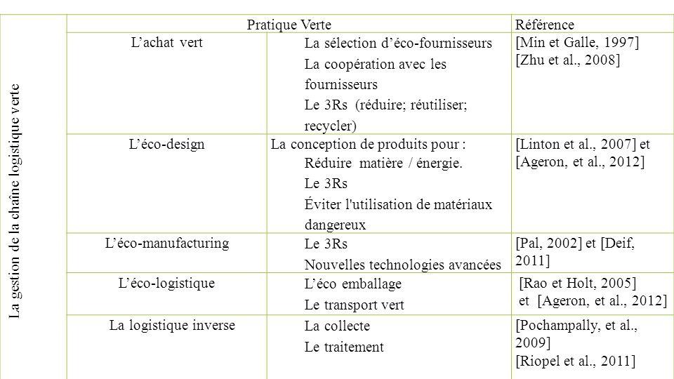 La gestion de la chaîne logistique verte Pratique VerteRéférence Lachat vert La sélection déco-fournisseurs La coopération avec les fournisseurs Le 3R