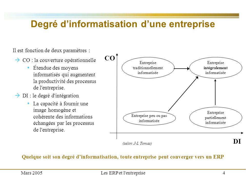 Mars 2005Les ERP et l'entreprise4 Degré dinformatisation dune entreprise CO : la couverture opérationnelle Étendue des moyens informatisés qui augment