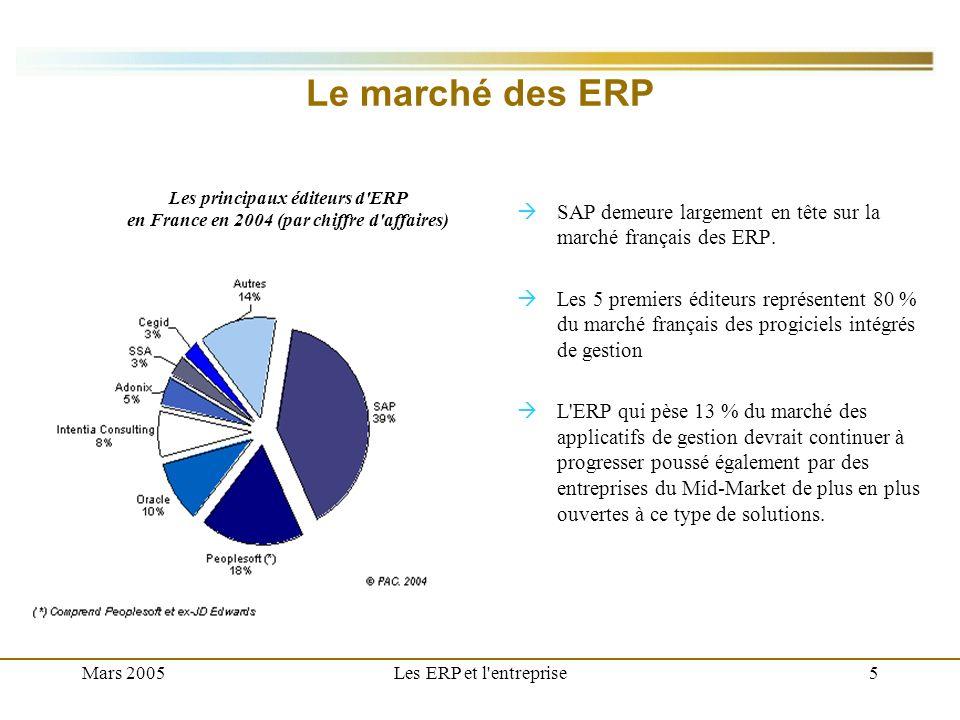 Mars 2005Les ERP et l'entreprise5 Le marché des ERP SAP demeure largement en tête sur la marché français des ERP. Les 5 premiers éditeurs représentent