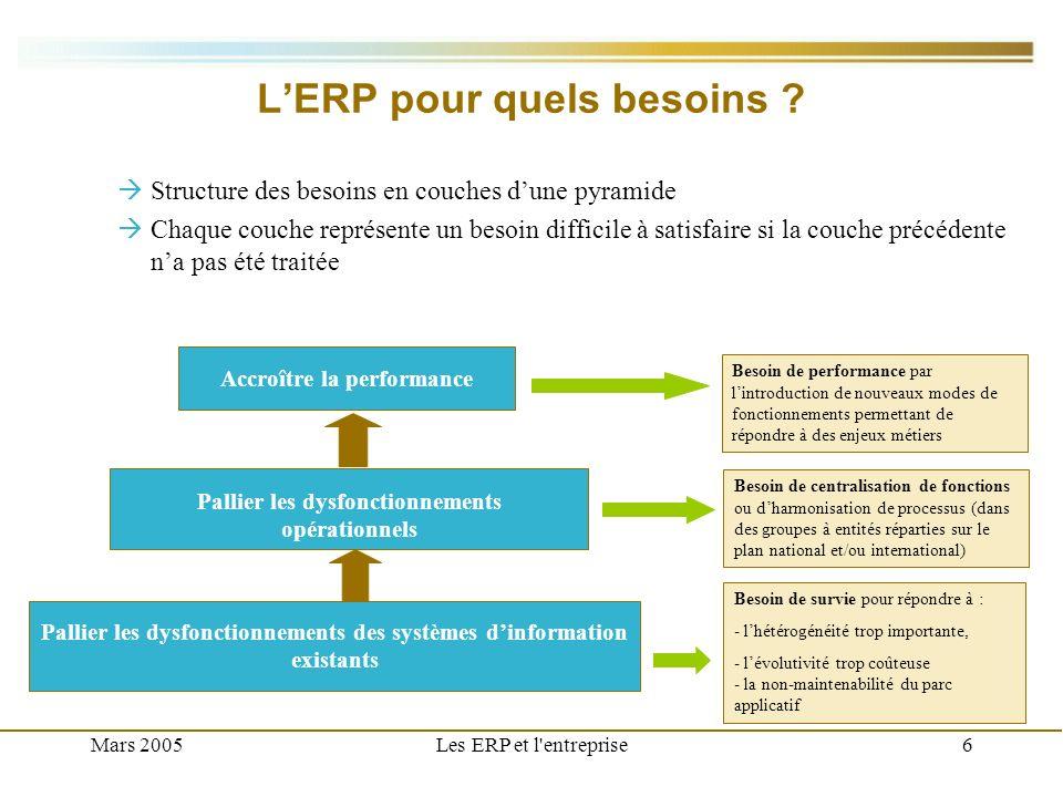 Mars 2005Les ERP et l entreprise7 Bénéfices de lERP Accroître la productivité Contrôles de cohérence renforcés et à la source Référentiels harmonisés à lintérieur dun périmètre analytique ou organisationnel Intégration fonctionnelle entre domaines Coûts évités dus à la non- qualité Introduction de nouvelles fonctionnalités Maîtrise de lensemble des processus Centralisation et relocalisation de fonction Modification de processus de travail Accroître la compétitivité -Suppression des tâches de correction, consolidations - Optimisation des coûts de maintenance du SI - Optimisation des coûts de fonctionnements des services informatiques -Optimisation des fonds propres - Augmentation des ventes -Augmentation des revenus ERP