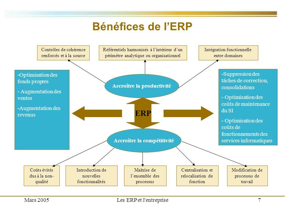 Mars 2005Les ERP et l'entreprise7 Bénéfices de lERP Accroître la productivité Contrôles de cohérence renforcés et à la source Référentiels harmonisés