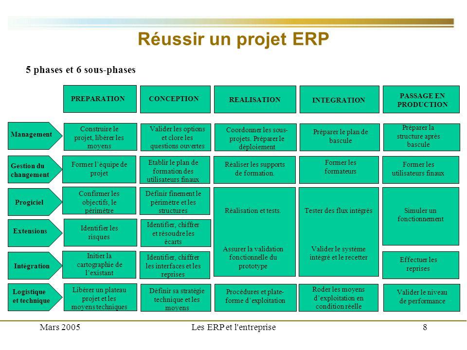 Mars 2005Les ERP et l entreprise9 Limites des ERP Tout ERP a des frontières Il manque des choses à lERP par rapport aux besoins de lentreprise et il fait des choses dont lentreprise na pas besoin Les différences entre les choix de léditeur dERP et ceux de lentreprise en matière de logiciels système (système d exploitation, SGBD, etc.) contraignent lentreprise à : soit gérer en parallèle plusieurs versions de ces produits soit se plier entièrement aux choix faits pour lERP ERP fourni avec ses propres solutions en matière de référentiel (catalogue des produits, référentiel des clients et fournisseurs, inventaire des stocks, etc.) Si lentreprise avait mis en place des solutions différentes, elle devra y renoncer Moins coûteux de sadapter à lERP que dadapter celui-ci à lentreprise ERP Système dinformation