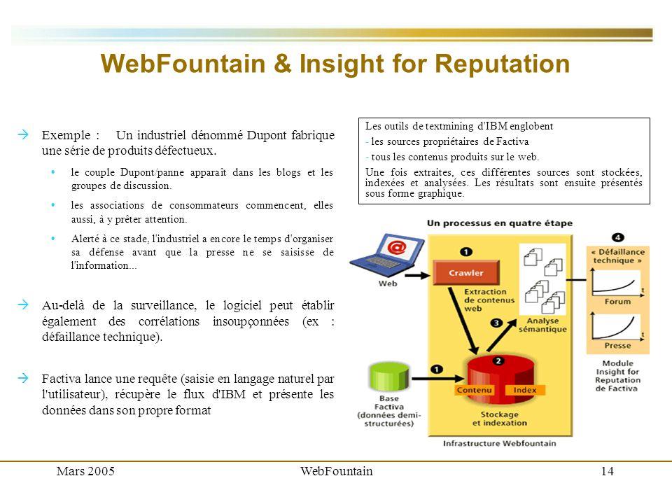 Mars 2005WebFountain14 WebFountain & Insight for Reputation Exemple :Un industriel dénommé Dupont fabrique une série de produits défectueux.