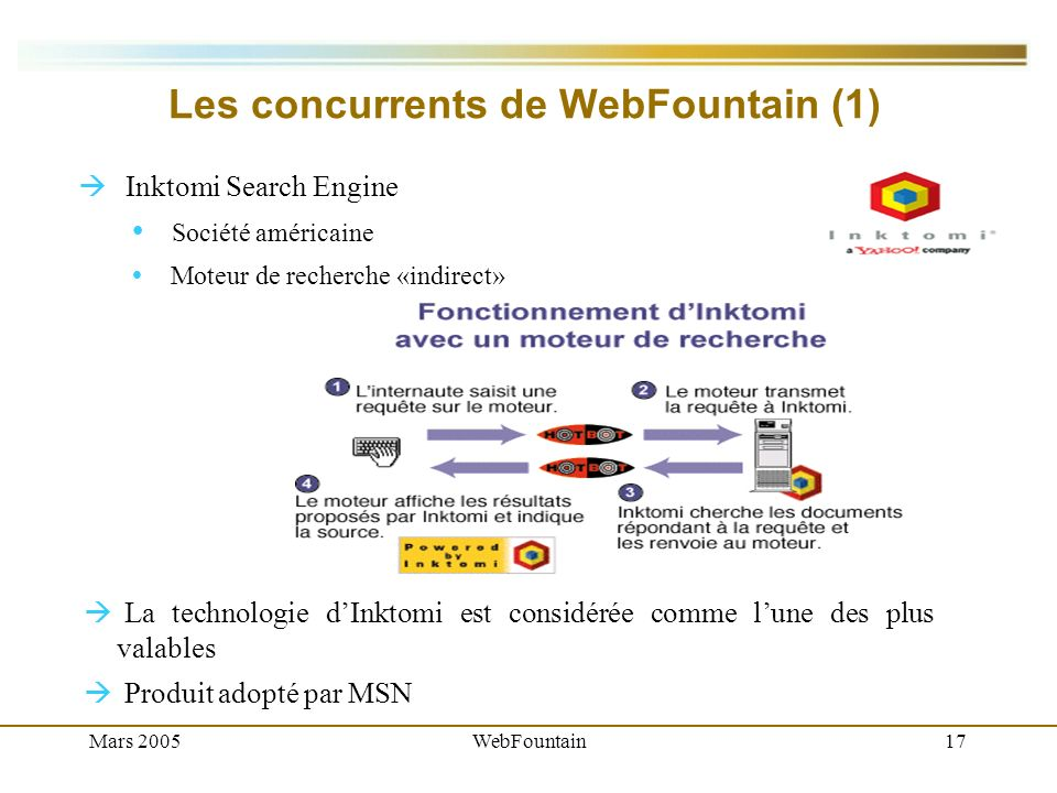 Mars 2005WebFountain17 Les concurrents de WebFountain (1) Inktomi Search Engine Société américaine Moteur de recherche «indirect» La technologie dInktomi est considérée comme lune des plus valables Produit adopté par MSN