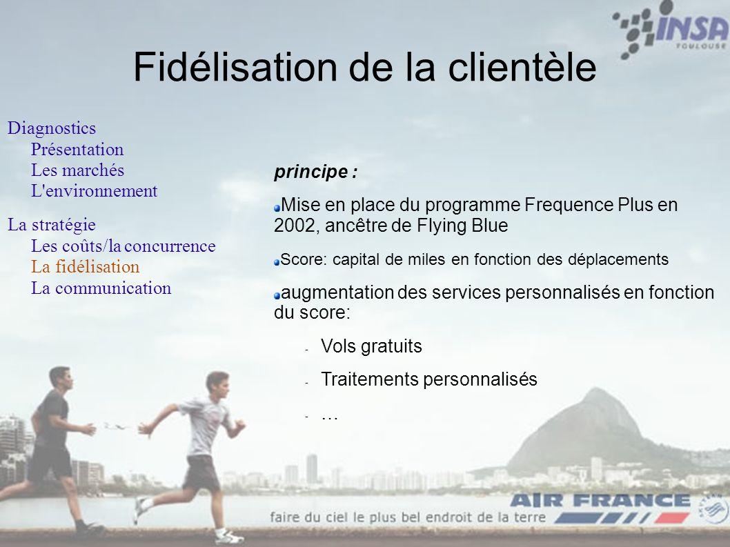 Fidélisation de la clientèle Diagnostics Présentation Les marchés L'environnement La stratégie Les coûts/la concurrence La fidélisation La communicati