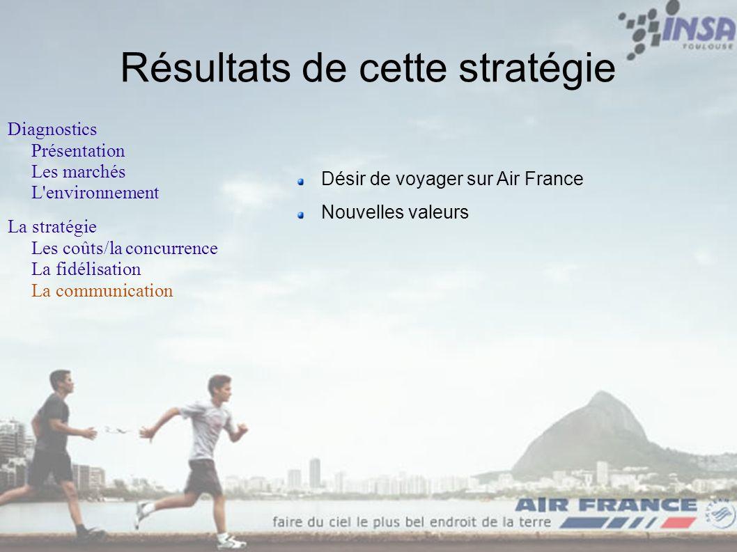 Résultats de cette stratégie Diagnostics Présentation Les marchés L'environnement La stratégie Les coûts/la concurrence La fidélisation La communicati