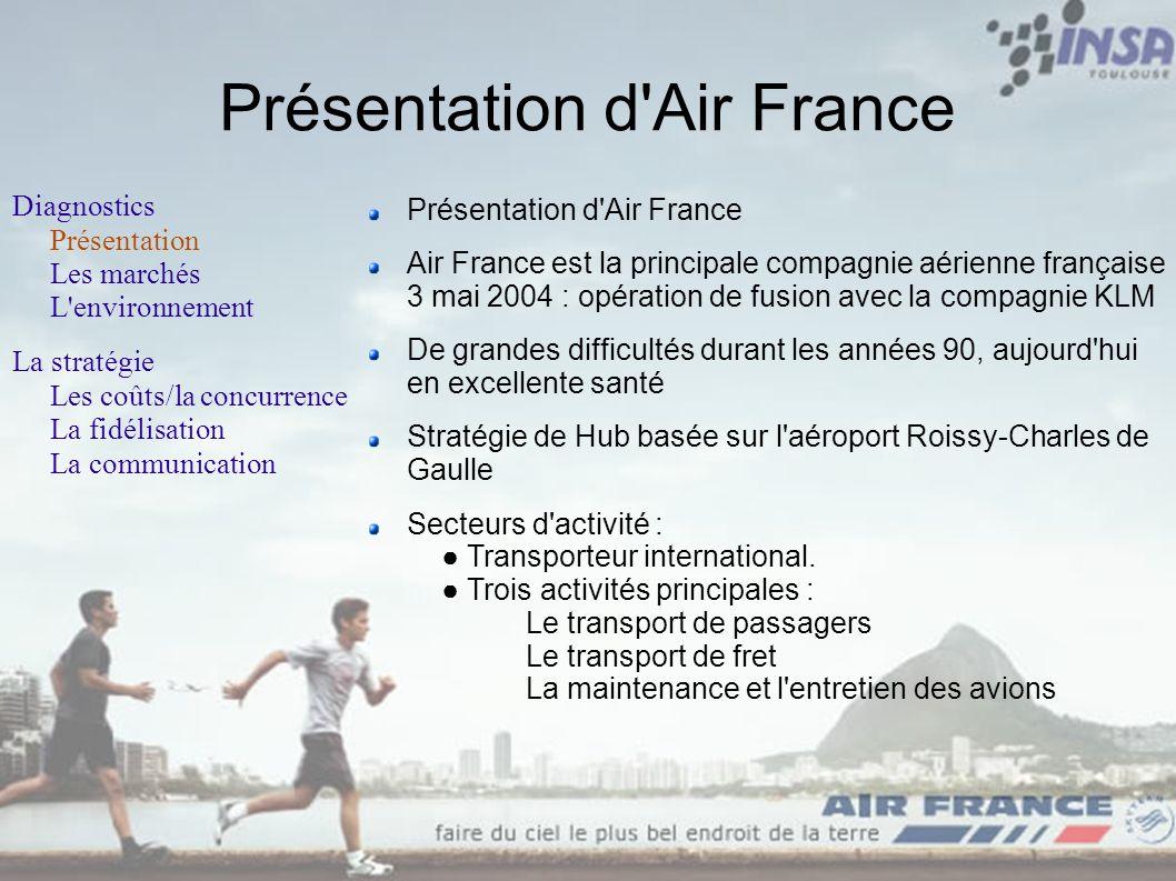 Présentation d'Air France Diagnostics Présentation Les marchés L'environnement La stratégie Les coûts/la concurrence La fidélisation La communication