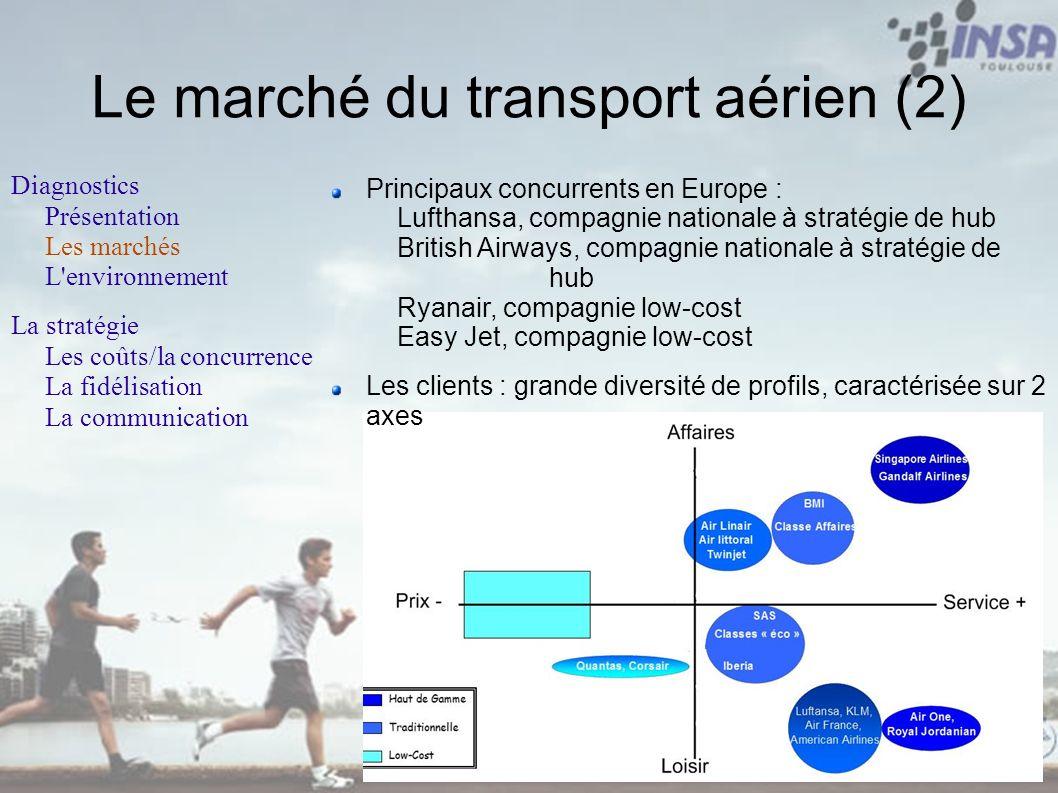 Principaux concurrents en Europe : Lufthansa, compagnie nationale à stratégie de hub British Airways, compagnie nationale à stratégie de hub Ryanair,