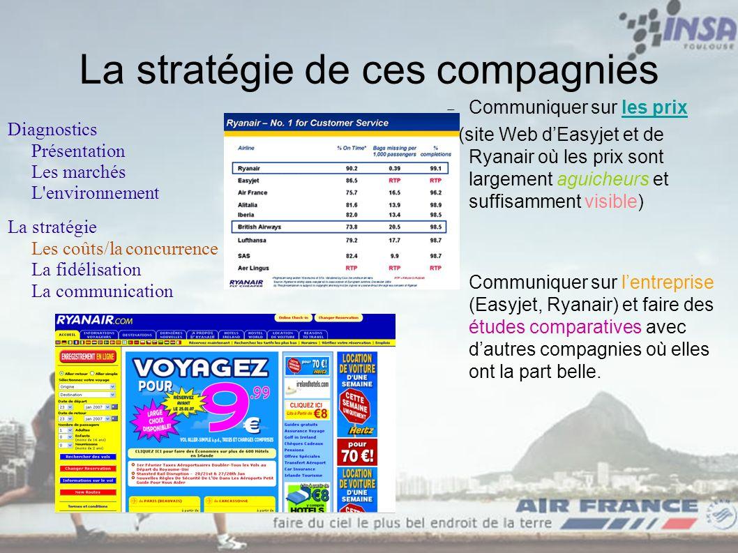 La stratégie de ces compagnies Communiquer sur les prix (site Web dEasyjet et de Ryanair où les prix sont largement aguicheurs et suffisamment visible