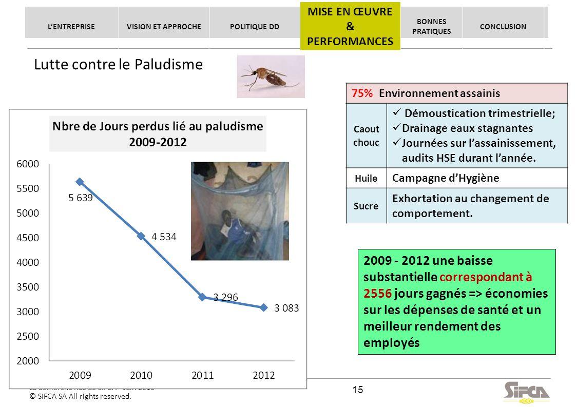 La démarche RSE de SIFCA - Juin 2013 © SIFCA SA All rights reserved. Lutte contre le Paludisme 75% Environnement assainis Caout chouc Démoustication t