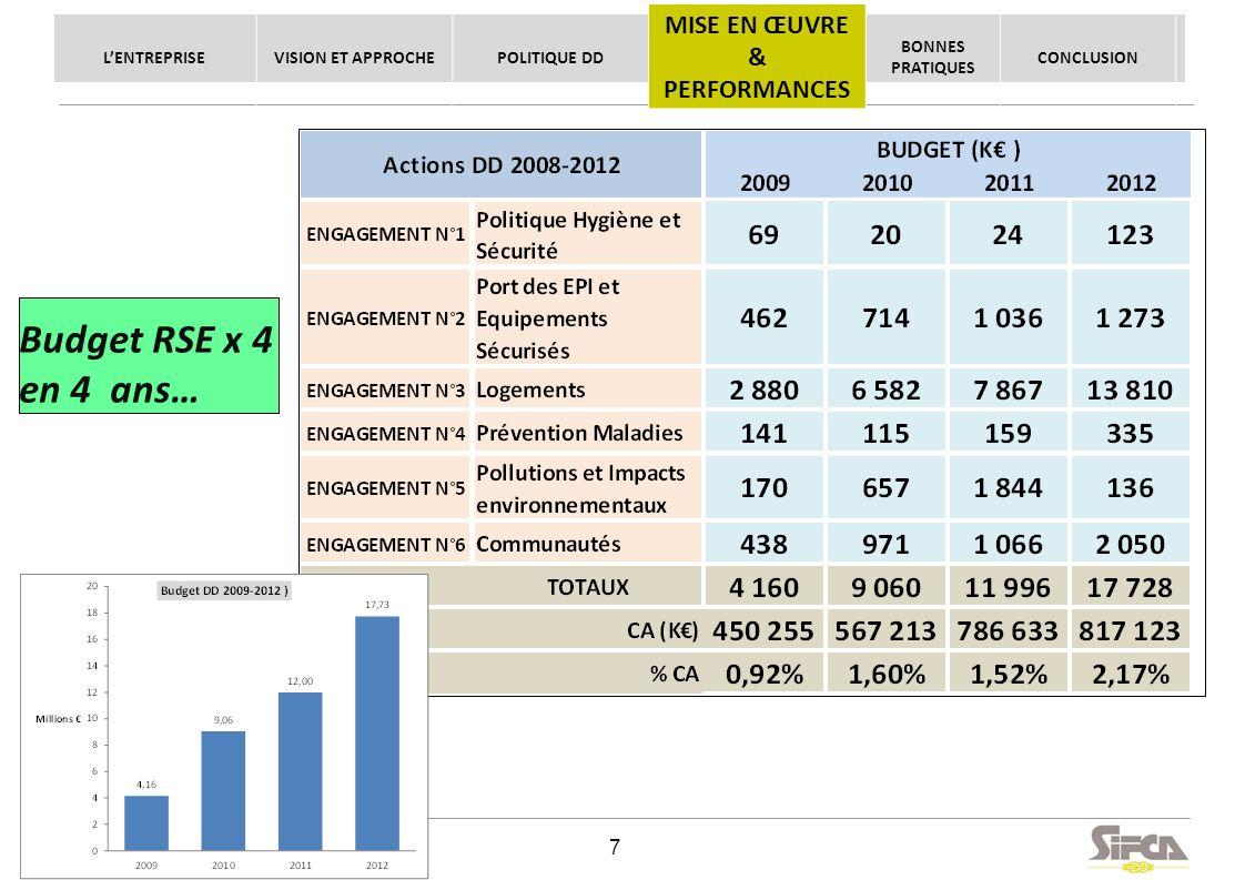 La démarche RSE de SIFCA - Juin 2013 © SIFCA SA All rights reserved. Budget 2009 - 2012 Budget RSE x 4 en 4 ans… LENTREPRISEVISION ET APPROCHEPOLITIQU