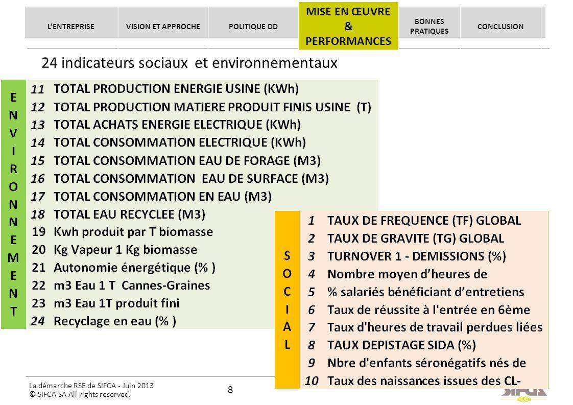 La démarche RSE de SIFCA - Juin 2013 © SIFCA SA All rights reserved. 24 indicateurs sociaux et environnementaux LENTREPRISEVISION ET APPROCHEPOLITIQUE