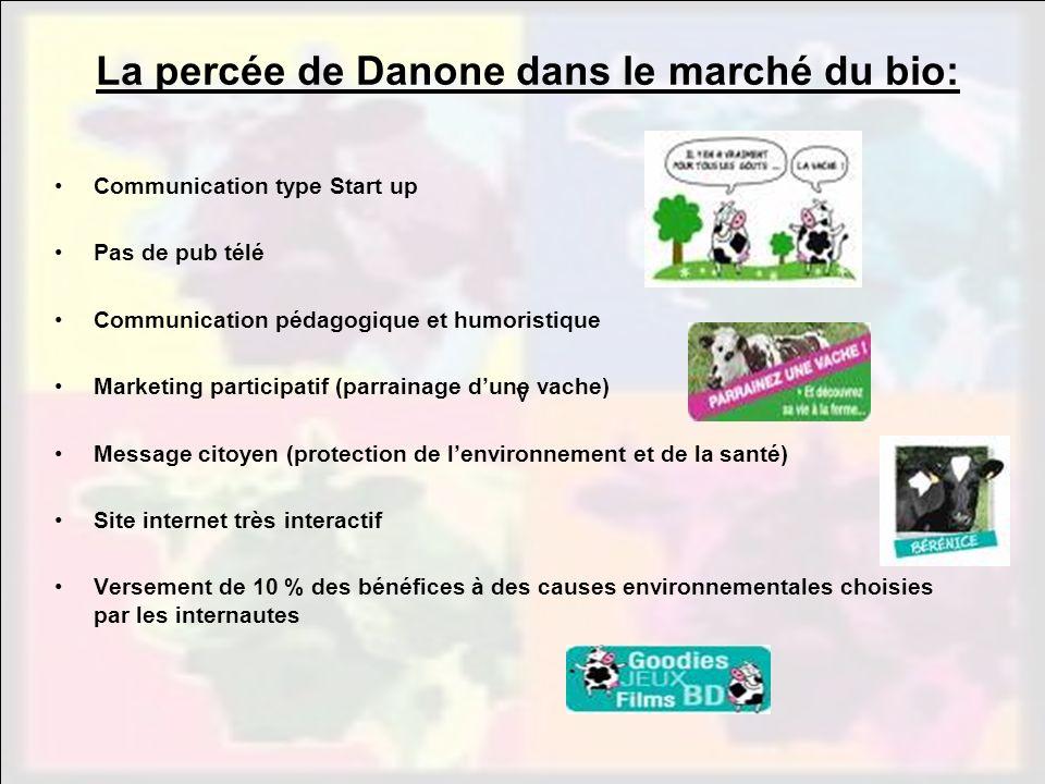 vvv La percée de Danone dans le marché du bio: Communication type Start up Pas de pub télé Communication pédagogique et humoristique Marketing partici