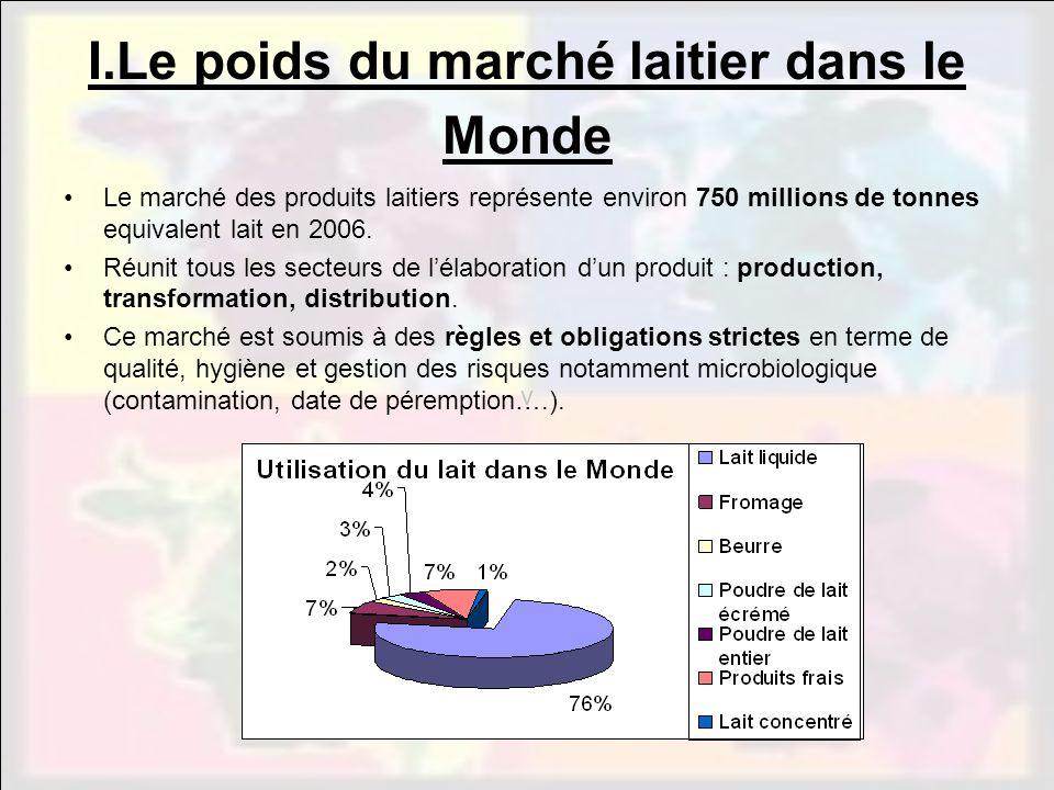 v Le marché des produits laitiers représente environ 750 millions de tonnes equivalent lait en 2006. Réunit tous les secteurs de lélaboration dun prod