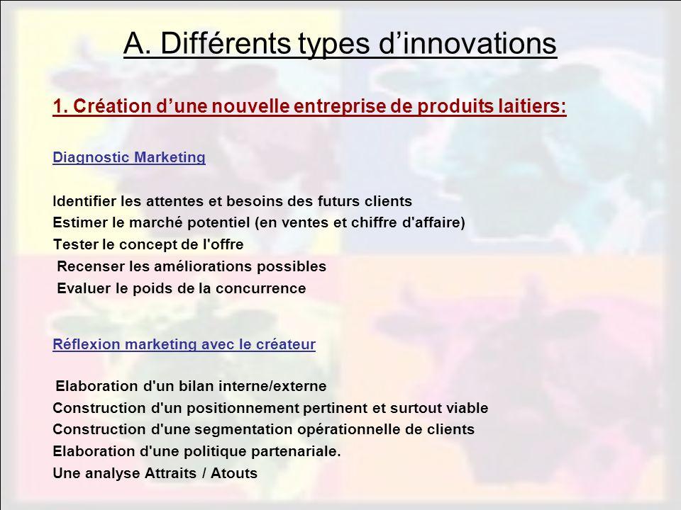 A. Différents types dinnovations 1. Création dune nouvelle entreprise de produits laitiers: Diagnostic Marketing Identifier les attentes et besoins de