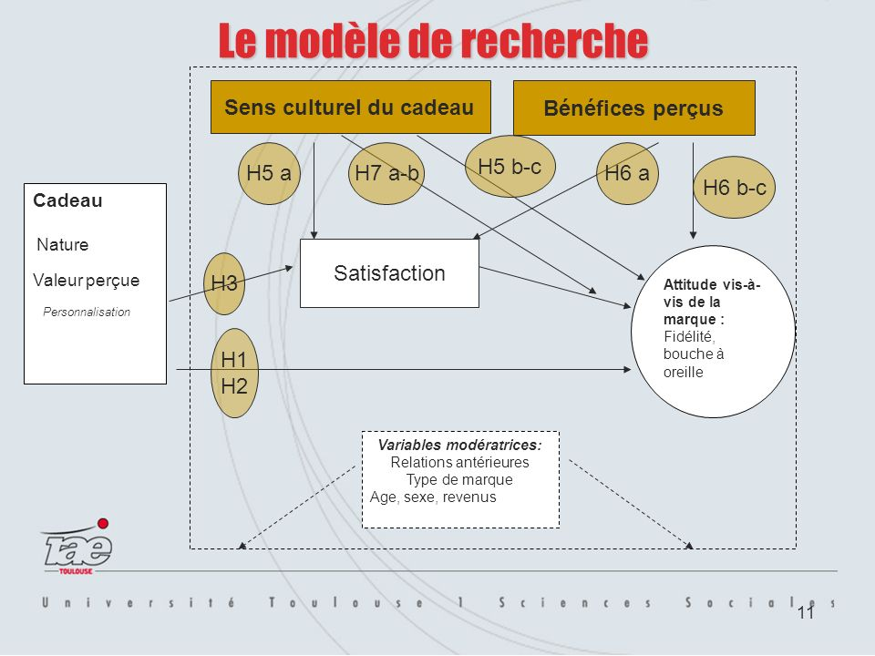 11 Le modèle de recherche Cadeau Nature Valeur perçue Personnalisation Attitude vis-à- vis de la marque : Fidélité, bouche à oreille Variables modérat