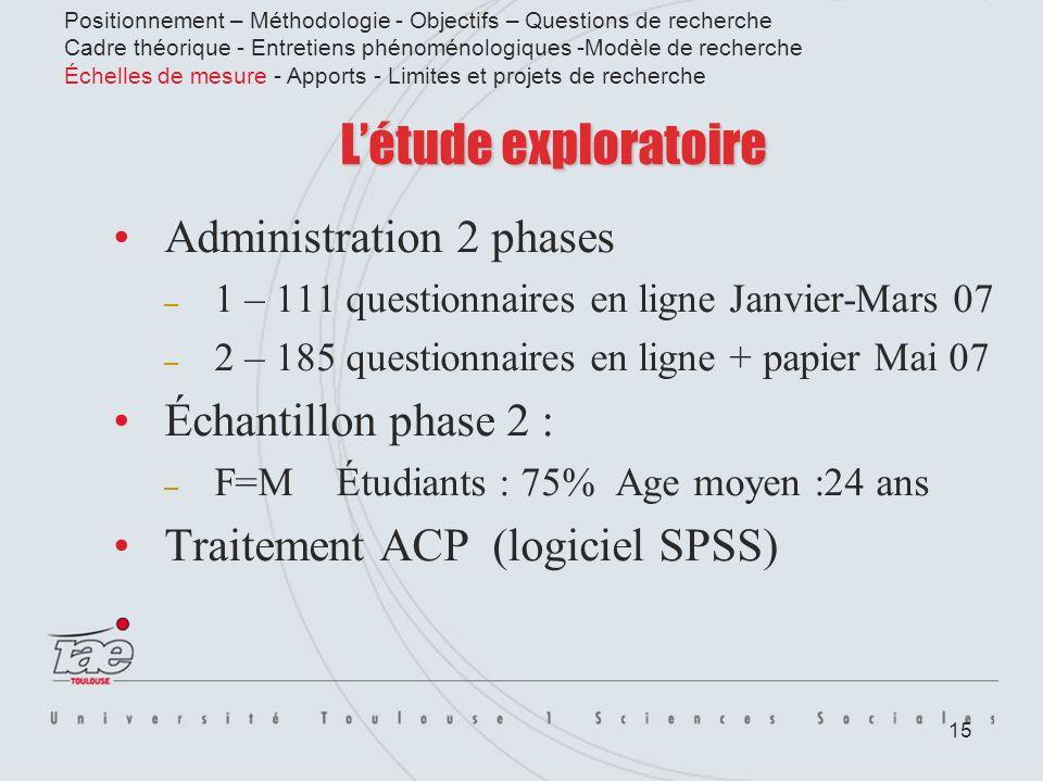 15 Létude exploratoire Administration 2 phases – 1 – 111 questionnaires en ligne Janvier-Mars 07 – 2 – 185 questionnaires en ligne + papier Mai 07 Éch